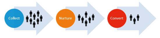 Het nut van leads in Microsoft Dynamics CRM