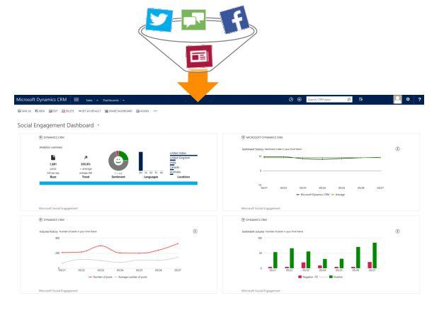 Net IT Blogpost Microsoft Social Engagement en Dynamics CRM