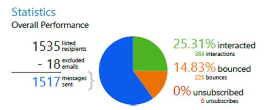 Net IT nieuwsbrief april 2016_Statistieken ClickDimensions 1