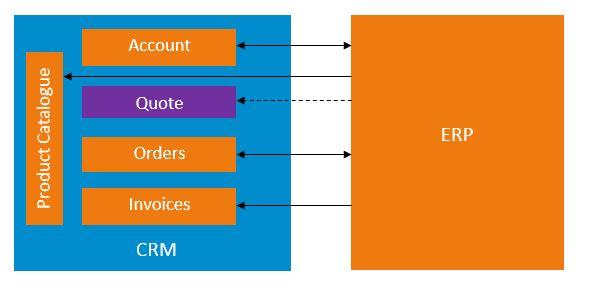 Blog CRM en ERP Integratie