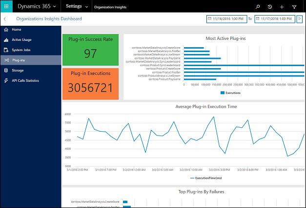 CRM blog: orgainsatie-inzichten dashboard invoegtoepassingen van Microsoft Dynamics 365