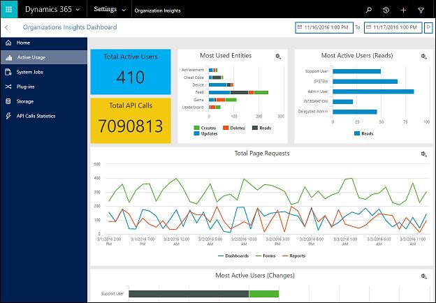 CRM blog: organisatie-inzichten dashboard actieve gebruikers - Microsoft Dynamics 365