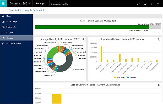 CRM blog: organisatie-inzichten dashboard opslag