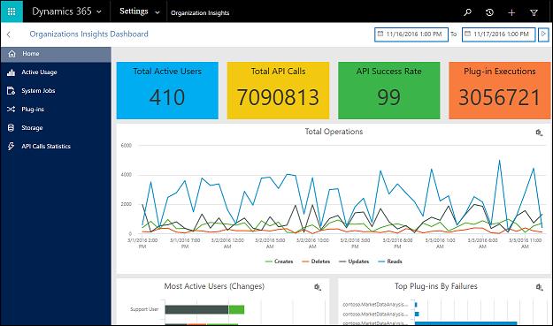 CRM blog: screenshot organisatie-inzichten standaard dashboard - Microosft Dynamics 365