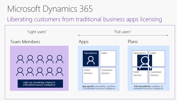 Microsoft Dynamics 365 licenties: overzicht