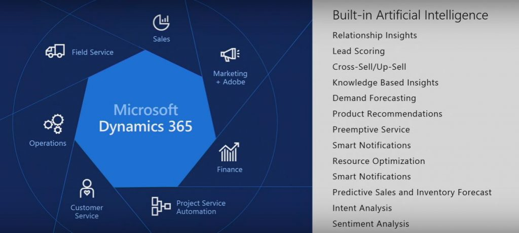 Microsoft Dynamics 365: screenshot Built in Artificial Intelligence features