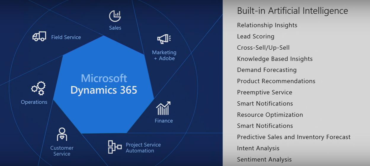 Microsoft Dynamics 365: screenshot Built in Artificial Intelligence features