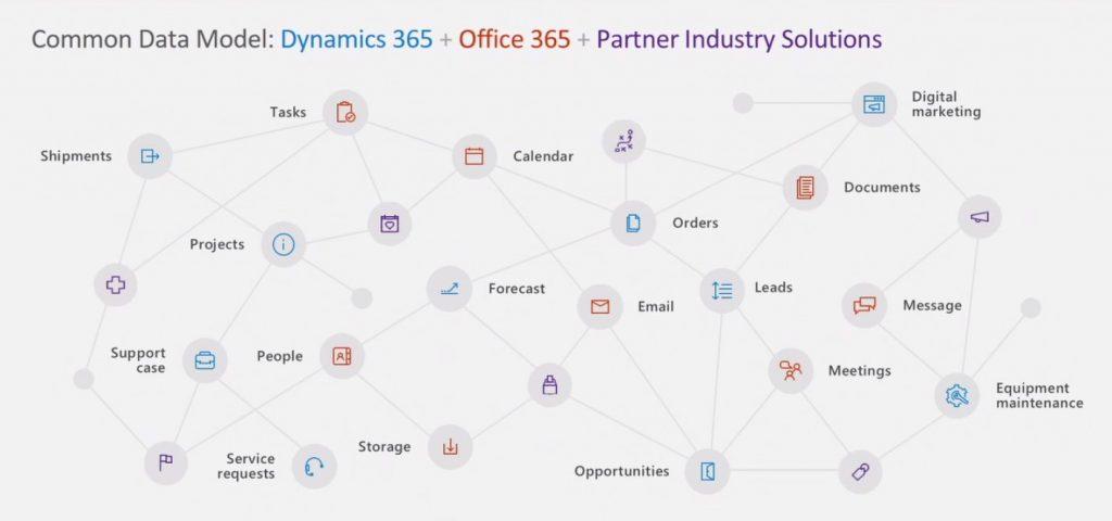 Microsoft Dynamics 365: gemeenschappelijk datamodel