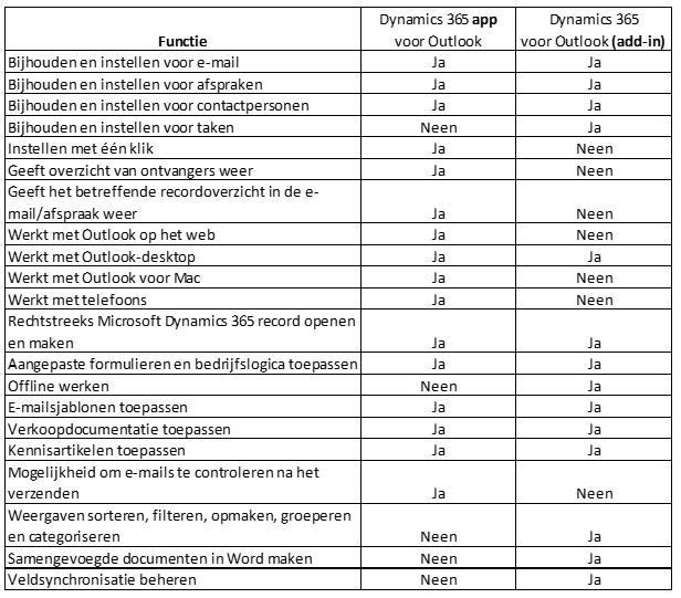 Net IT CRM blog: overzicht verschil tussen Microsoft Dynamics 365 app voor Outlook Dynamics 365 add-in voor Outlook