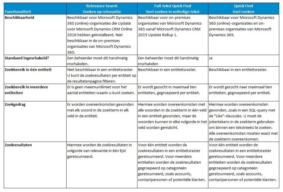 Overzicht zoekmogelijkheden in Microsoft Dynamics 365