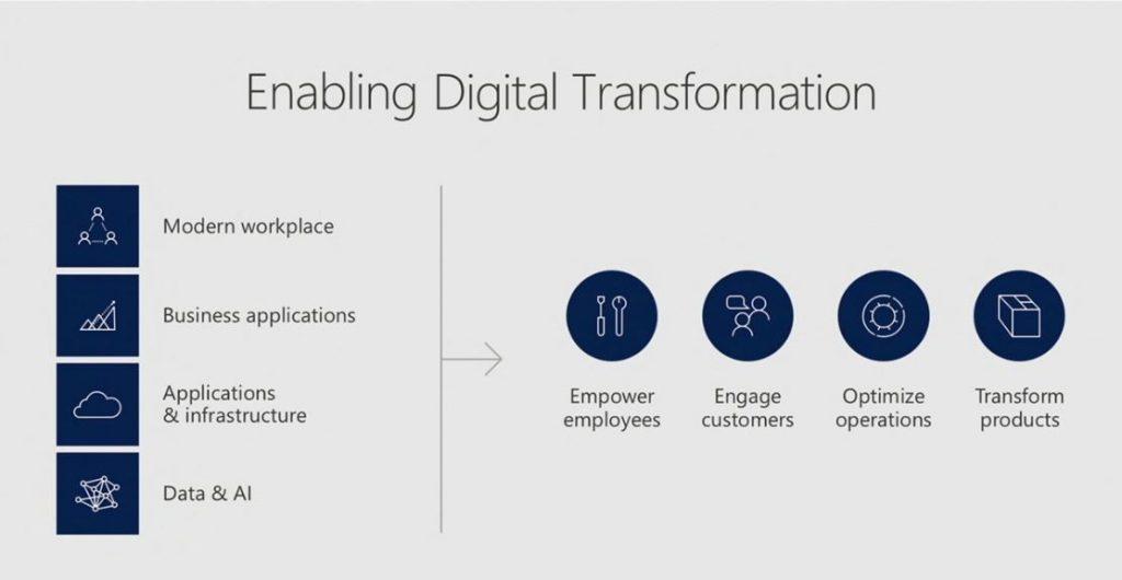 Net IT CRM blog: Microsoft Inspire 2017 - Enabling Digital Transformation