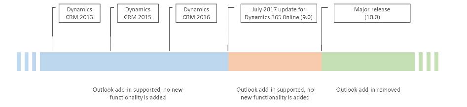 Net IT CRM blog: diagram Dynamics 365 Outlook add-in verdwijnt