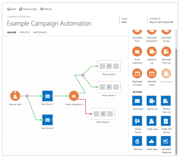 Net IT CRM blog: ClickDimensions voorbeeld nurturing campagne via Campaign Automation Builder