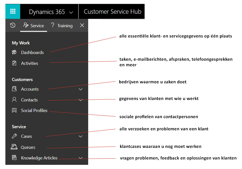 Net IT CRM blog: Customer Service-hub screenshot navigatiebalk uitleg