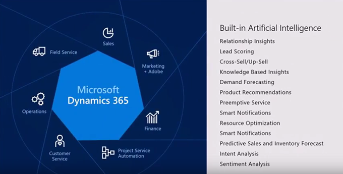 Net IT CRM blog: Afbeelding Artificial Intelligence Microsoft Dynamics 365