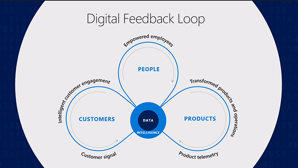 Net IT CRM blog: Microsoft Business Forward 2018 - digital feedback loops