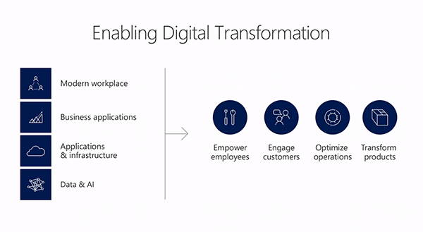Net IT CRM blog: Microsoft Business Forward 2018 - enabling digital transformation