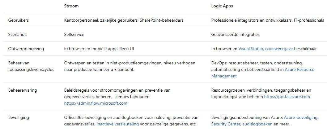 Net IT CRM Blog: Azure Logic Apps - screenshot Microsoft Flow versus Azure Logic Apps