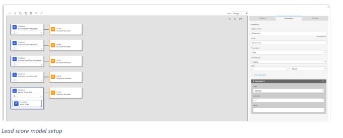 Net IT CRM Blog: Microsoft Dynamics 365 Spring ' 18 release - screenshot lead management