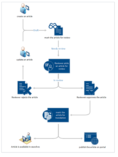 Net IT CRM Blog: Kennisbeheer screenshot standaardproces Microsoft Dynamics 365