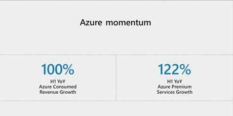 Net IT CRM Blog: Microsoft Inspire dag 2 - Azure momentum