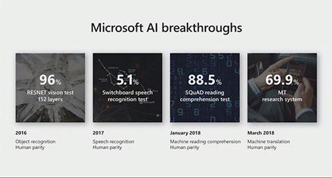 Net IT CRM Blog: Microsoft Inspire 2018 dag 3 - Microsoft AI breakthroughs