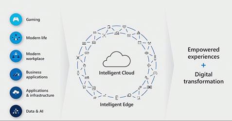 Net IT CRM Blog: Microsoft Inspire 2018 dag 3 - Solution Areas