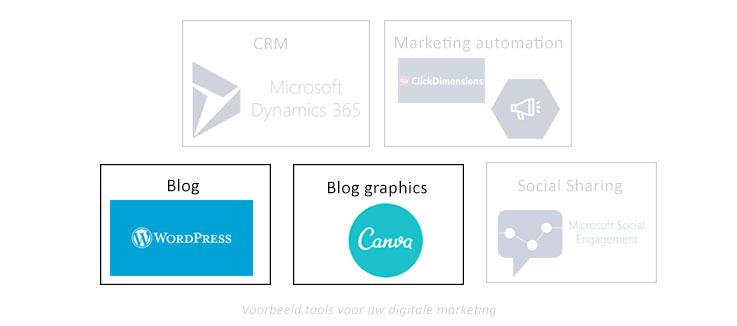 Net IT CRM Blog: voorbeelden marketing tools digitale B2B marketing - blog