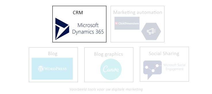 Net IT CRM Blog: voorbeelden tools digitale B2B marketing - CRM