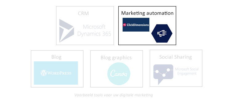 Net IT CRM Blog: voorbeelden tools digitale B2B marketing - marketing automation