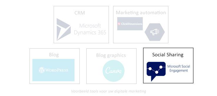 Net IT CRM Blog: voorbeelden tools digitale B2B marketing - social sharing