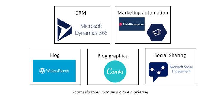 Net IT CRM Blog: voorbeelden tools digitale B2B marketing