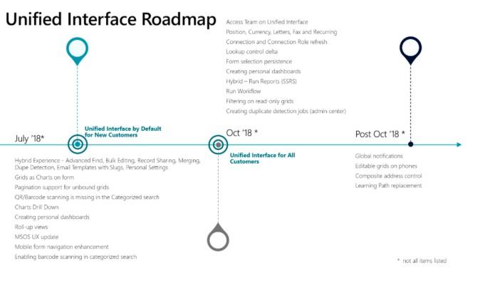 Net IT CRM Blog: Unified Interface Microsoft Dynamics 365 - roadmap 2018
