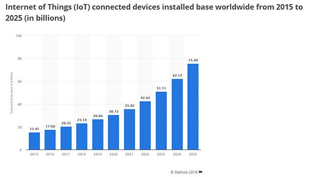 Statistieken Internet of Things