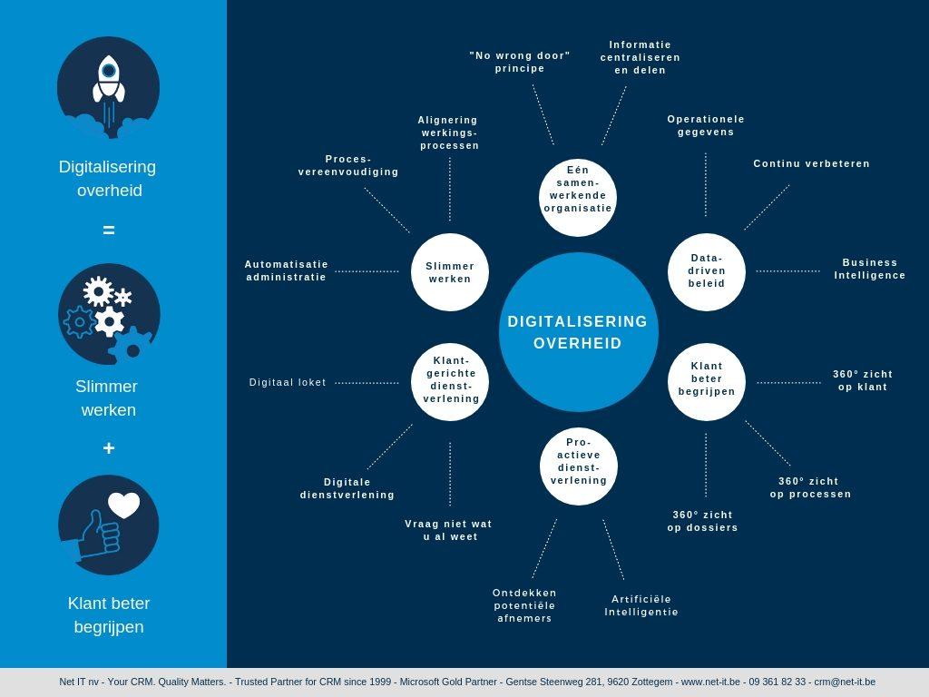 infographic mindmap digitaliseringsoverheid