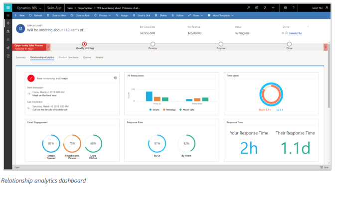Net IT CRM Blog: Microsoft Dynamics 365 spring 2018 release Sales Relationship analytics dashboard-screenshot