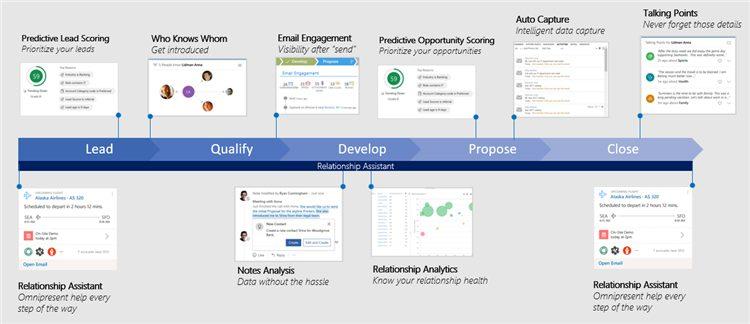 Net IT CRM Blog: Slimmer verkopen dankzij AI - screenshot Dynamics 365 AI voor Sales