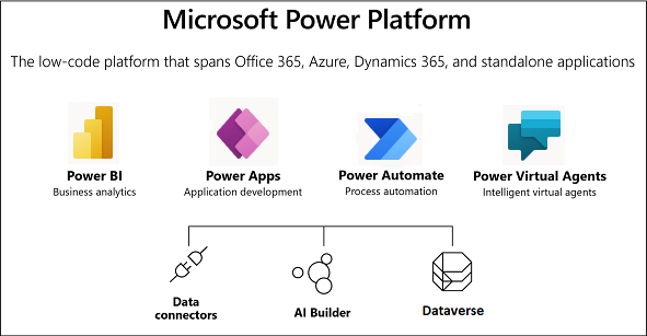 Afbeelding Microsoft power platform