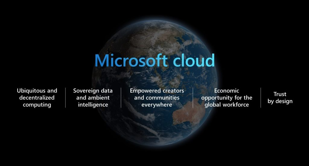 Net IT Blog Microsoft Ignite 2021 Afbeelding Microsoft Cloud