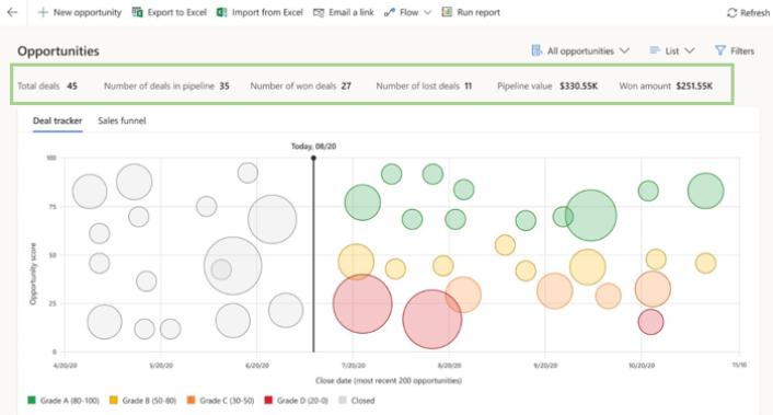 Screenshot Sales Dashboard Dynamics 365