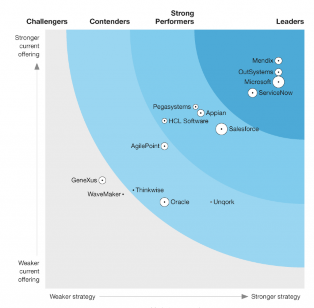 Forrester Low Code Wave 2021