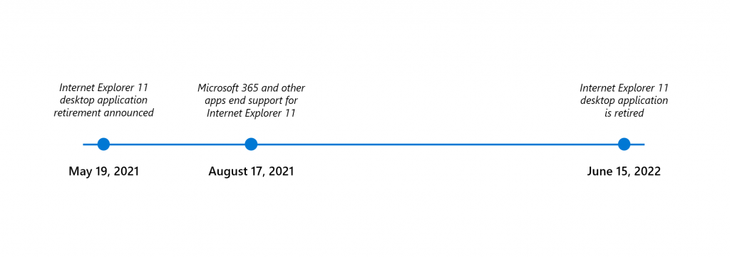 Timeline End Support Internet Explorer