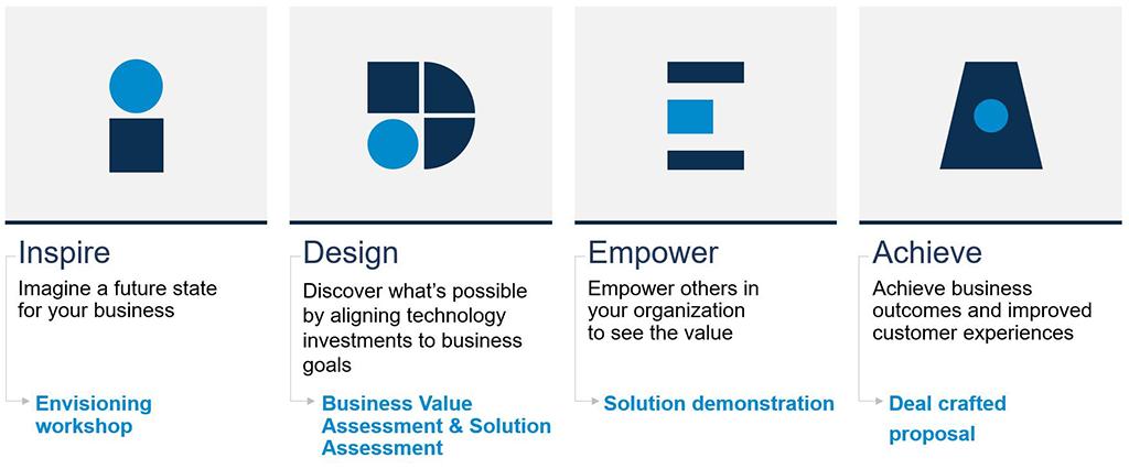 IDEA framework