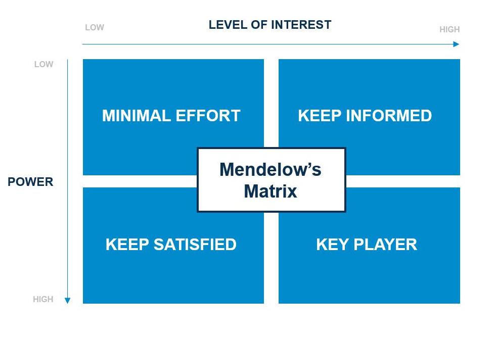 Medelows Matrix ENG