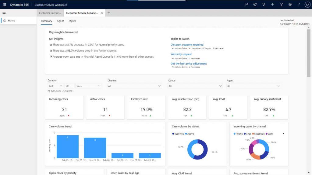 Net IT Blog Dynamics 365 Customer Service Screenshot analyse dashboards