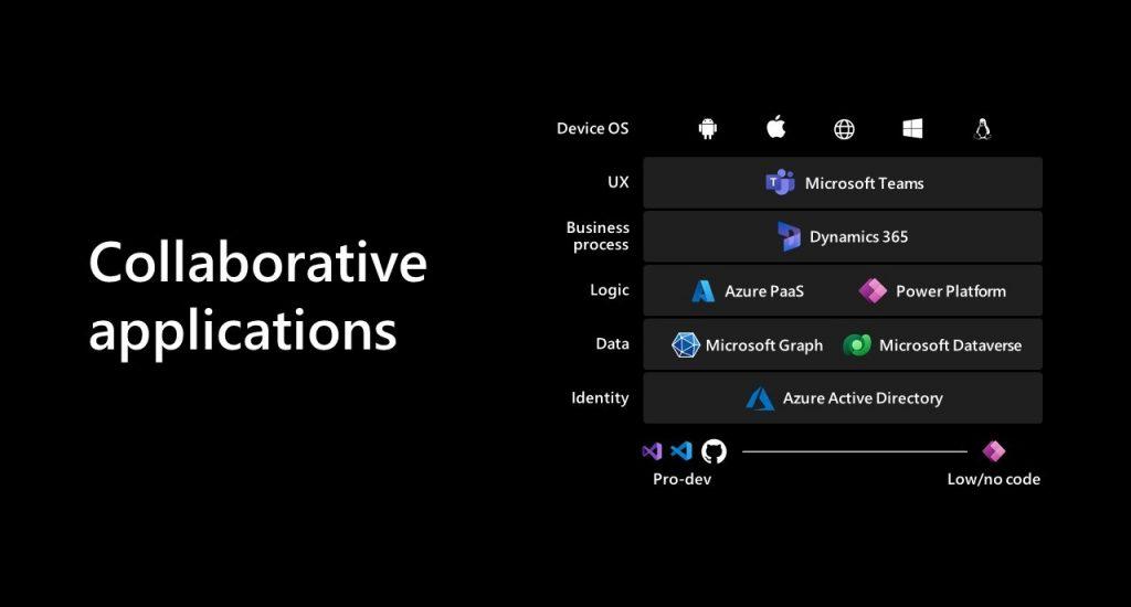 Microsoft Inspire 2021 Screenshot Collaborative applications