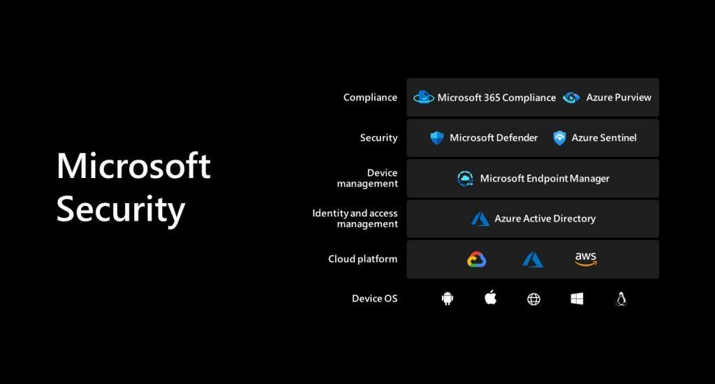 Microsoft Inspire 2021 Screenshot Microsoft Security