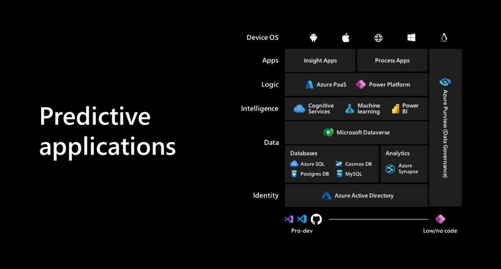 Microsoft Inspire 2021 Screenshot Predicitive applications