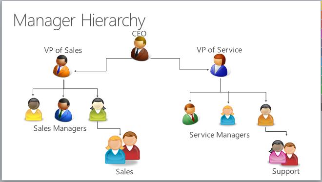 manage hierarchy security